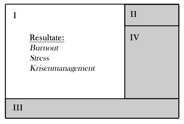 Eisenhower Diagramm Matrix erster Quadrant