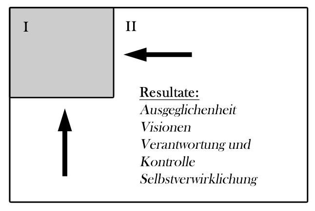 Eisenhower-Diagramm zweiter Quadrant